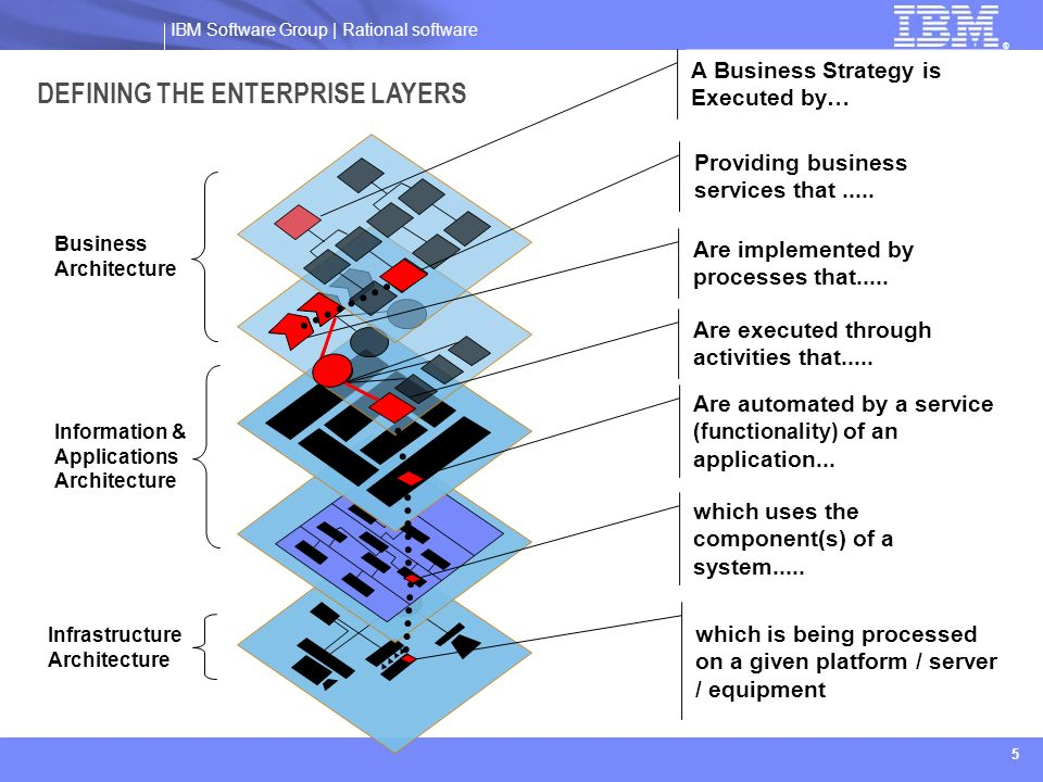 IBM Software Group | Rational software ® 5 DEFINING THE ENTERPRISE LAYERS Business Architecture Information & Applications Architecture Infrastructure