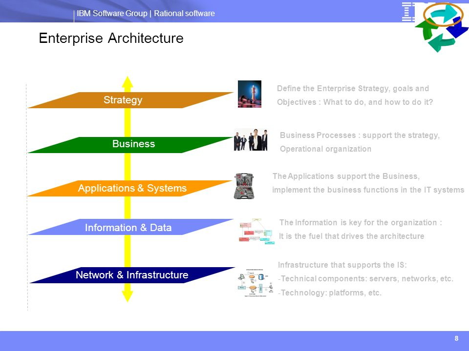 IBM Software Group | Rational software ® 8 Enterprise Architecture Métier Applications & Systems Information & Data Strategy Business Define the Enter