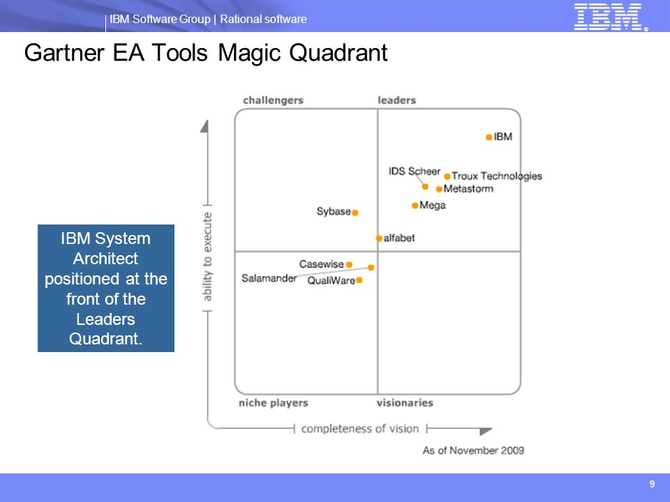 IBM Software Group | Rational software ® 9 Gartner EA Tools Magic Quadrant IBM System Architect positioned at the front of the Leaders Quadrant.