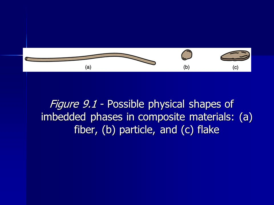 Figure 9.1 Possible physical shapes of imbedded phases in composite materials: (a) fiber, (b) particle, and (c) flake
