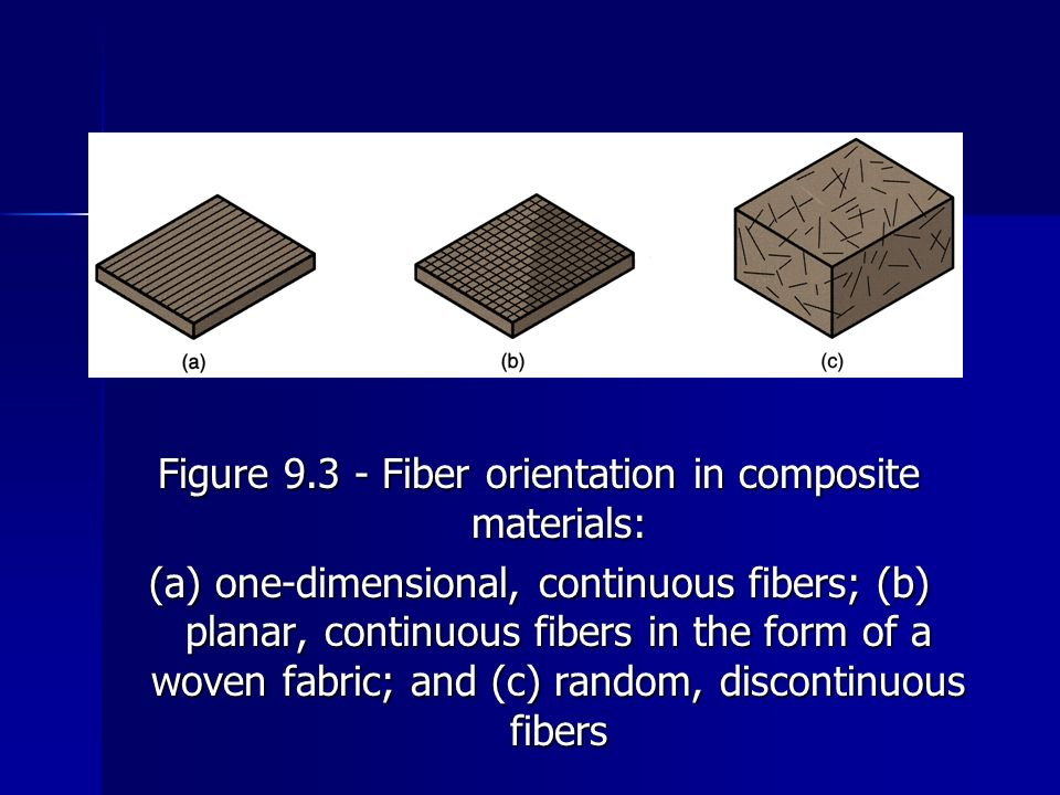 Figure 9.3 Fiber orientation in composite materials: (a) one dimensional, continuous fibers; (b) planar, continuous fibers in the form of a woven fabr