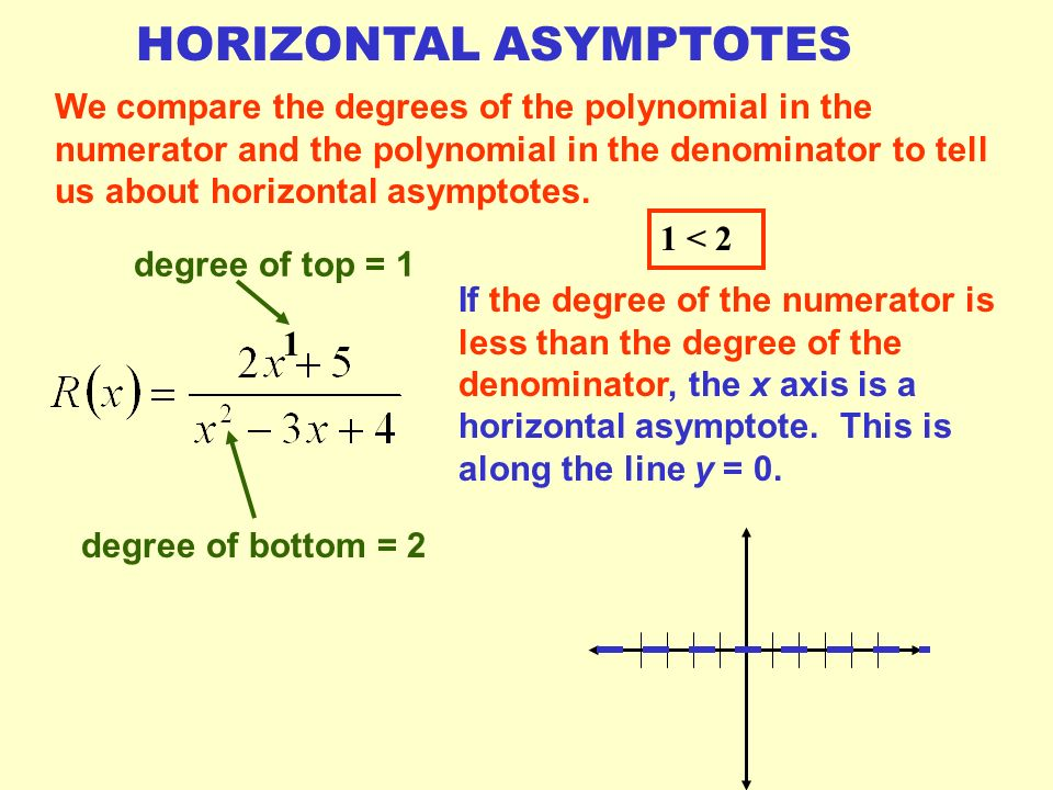 If the degree of the numerator is less than the degree of the denominator, (remember degree is the highest power on any x term) the x axis is a horizontal asymptote.
