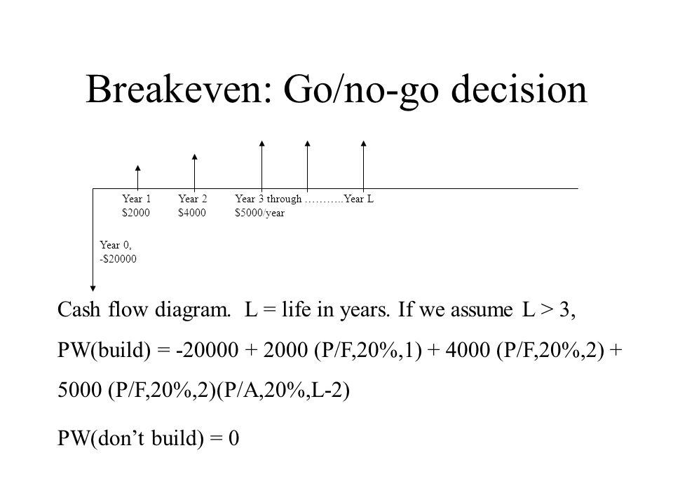 Breakeven: Go/no-go decision Year 0, -$20000 Year 1 $2000 Year 2 $4000 Year 3 through ………..Year L $5000/year Cash flow diagram. L = life in years. If