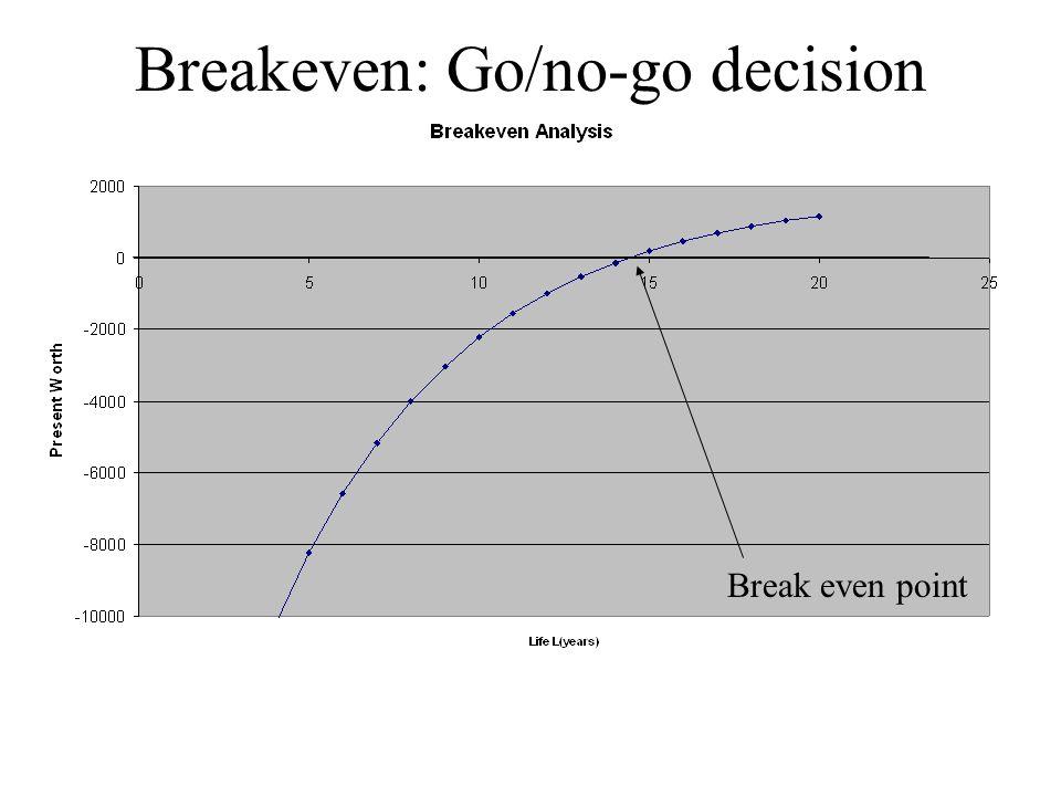 Breakeven: Go/no-go decision Break even point