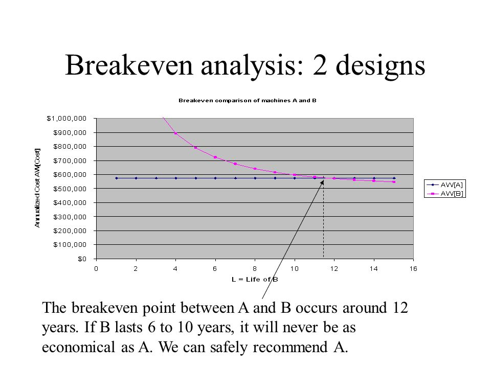 Breakeven analysis: 2 designs The breakeven point between A and B occurs around 12 years.