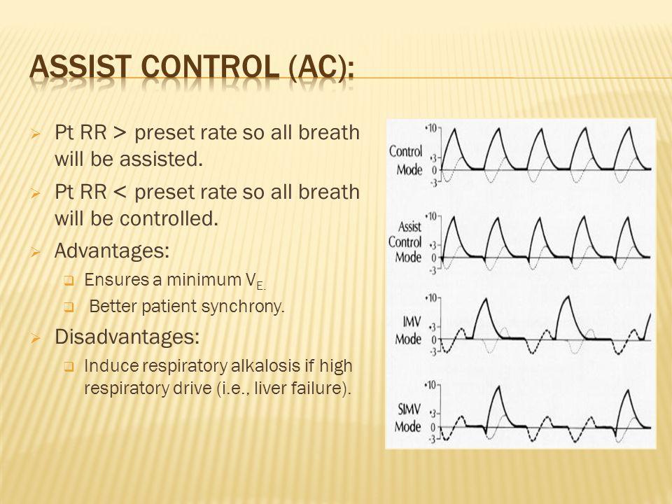 Pt RR < preset rate so all breath will be assisted. Pt RR > preset rate so all breath will be controlled. Advantages: Ensures a minimum V E. Better pa