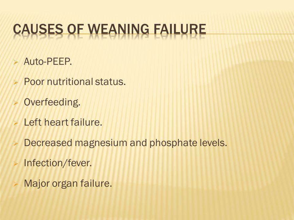 Auto-PEEP. Poor nutritional status. Overfeeding. Left heart failure. Decreased magnesium and phosphate levels. Infection/fever. Major organ failure.