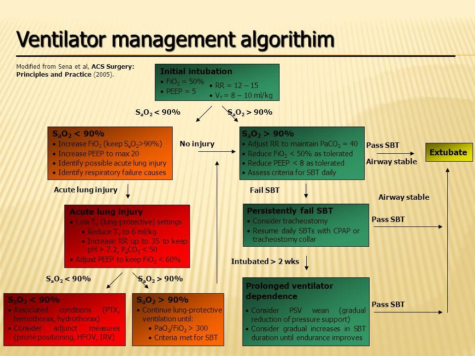 Ventilator management algorithim Initial intubation FiO 2 = 50% PEEP = 5 RR = 12 – 15 V T = 8 – 10 ml/kg S a O 2 < 90%S a O 2 > 90% Adjust RR to maint