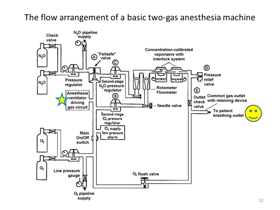 The flow arrangement of a basic two-gas anesthesia machine 10