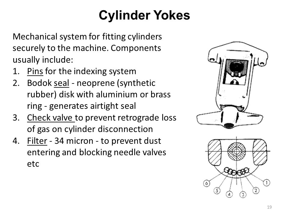 Cylinder Yokes Mechanical system for fitting cylinders securely to the machine. Components usually include: 1.Pins for the indexing system 2.Bodok sea