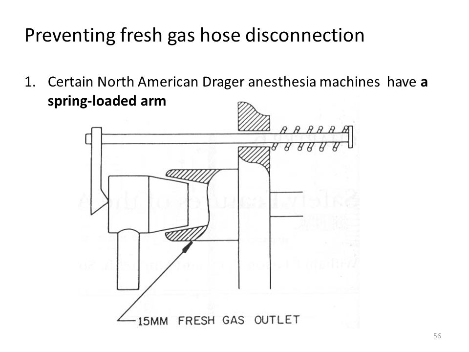 Preventing fresh gas hose disconnection 1.Certain North American Drager anesthesia machines have a spring-loaded arm 56