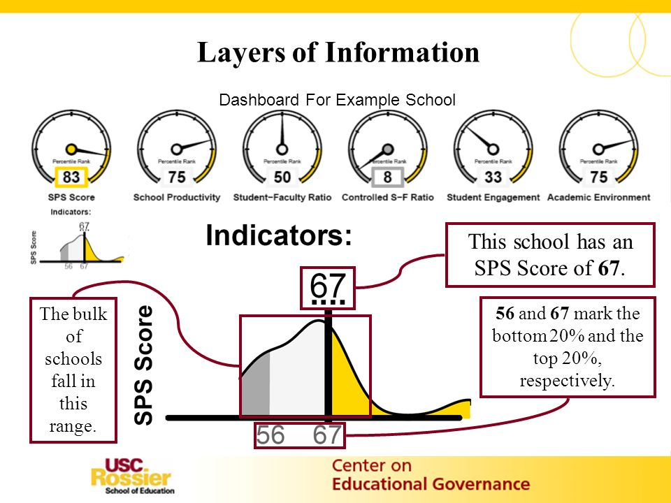 Layers of Information This school has an SPS Score of 67.