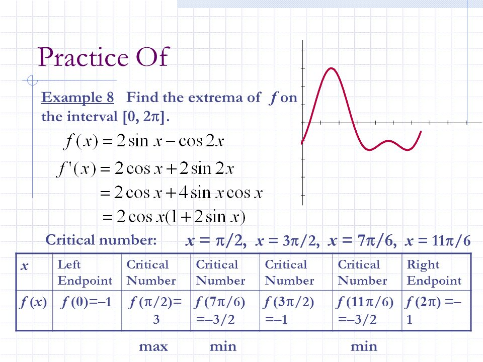 Practice Of Example 8 Find the extrema of f on the interval [0, 2 ]. Critical number: x = /2, x = 3 /2, x = 7 /6, x = 11 /6 x Left Endpoint Critical N