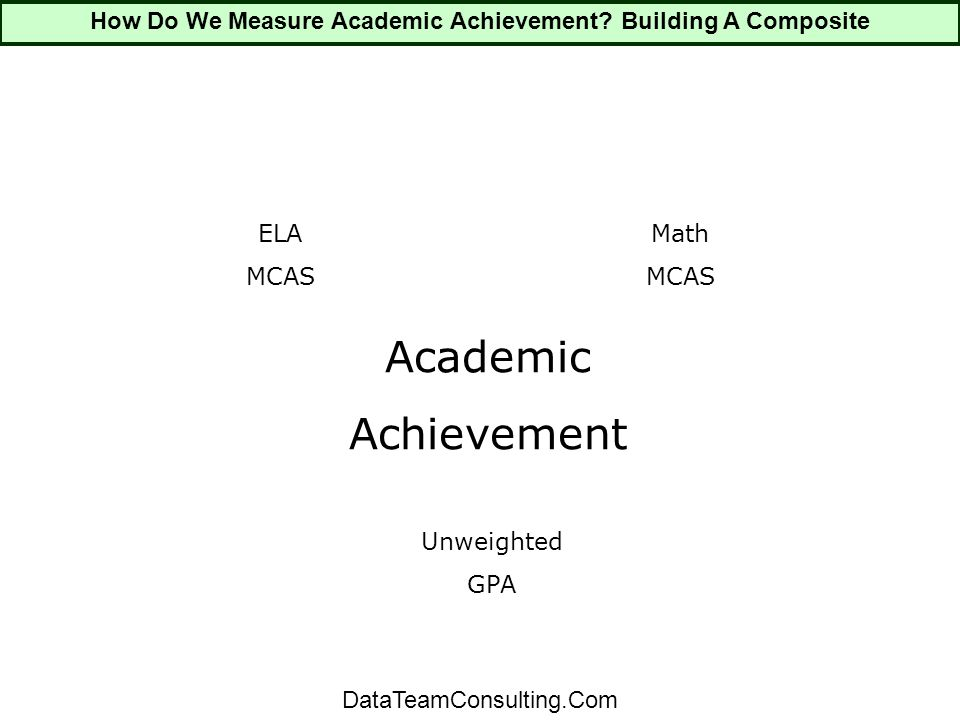 Academic Achievement ELA MCAS Math MCAS Unweighted GPA How Do We Measure Academic Achievement.