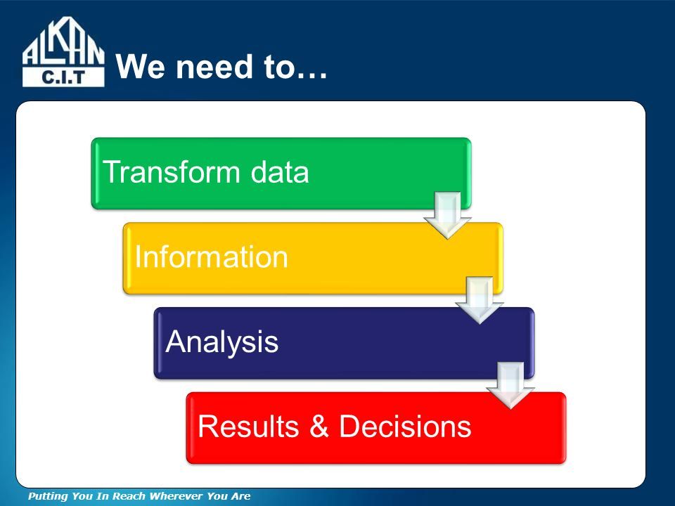 Putting You In Reach Wherever You Are We need to… Transform dataInformationAnalysisResults & Decisions