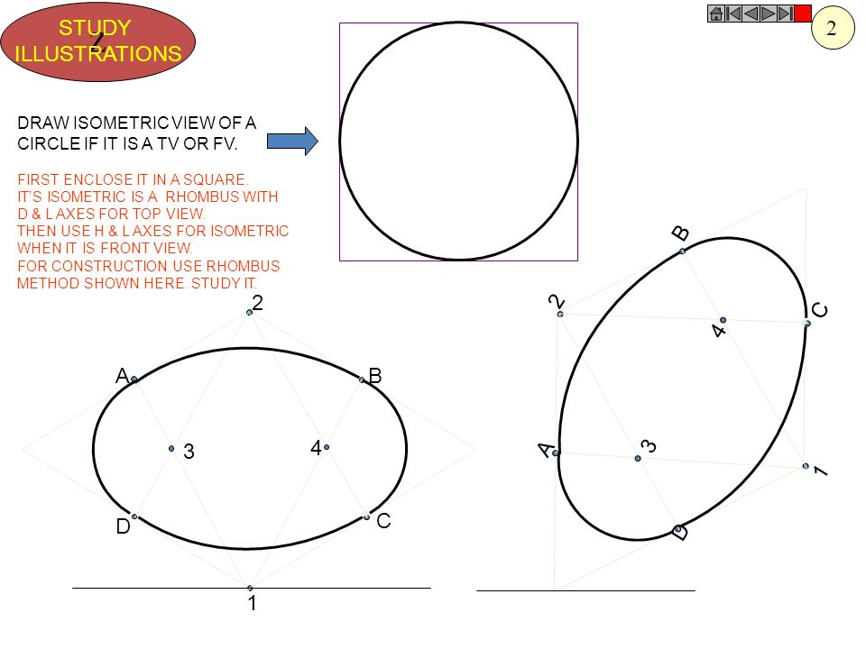 1 4 2 3 A B D C 1 4 2 3 A B D C Z STUDY ILLUSTRATIONS DRAW ISOMETRIC VIEW OF A CIRCLE IF IT IS A TV OR FV. FIRST ENCLOSE IT IN A SQUARE. ITS ISOMETRIC