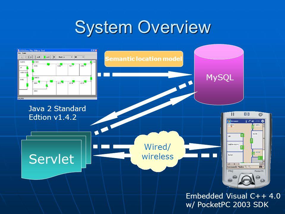 System Overview MySQL Semantic location model Servlet Wired/ wireless Java 2 Standard Edtion v1.4.2 Embedded Visual C++ 4.0 w/ PocketPC 2003 SDK