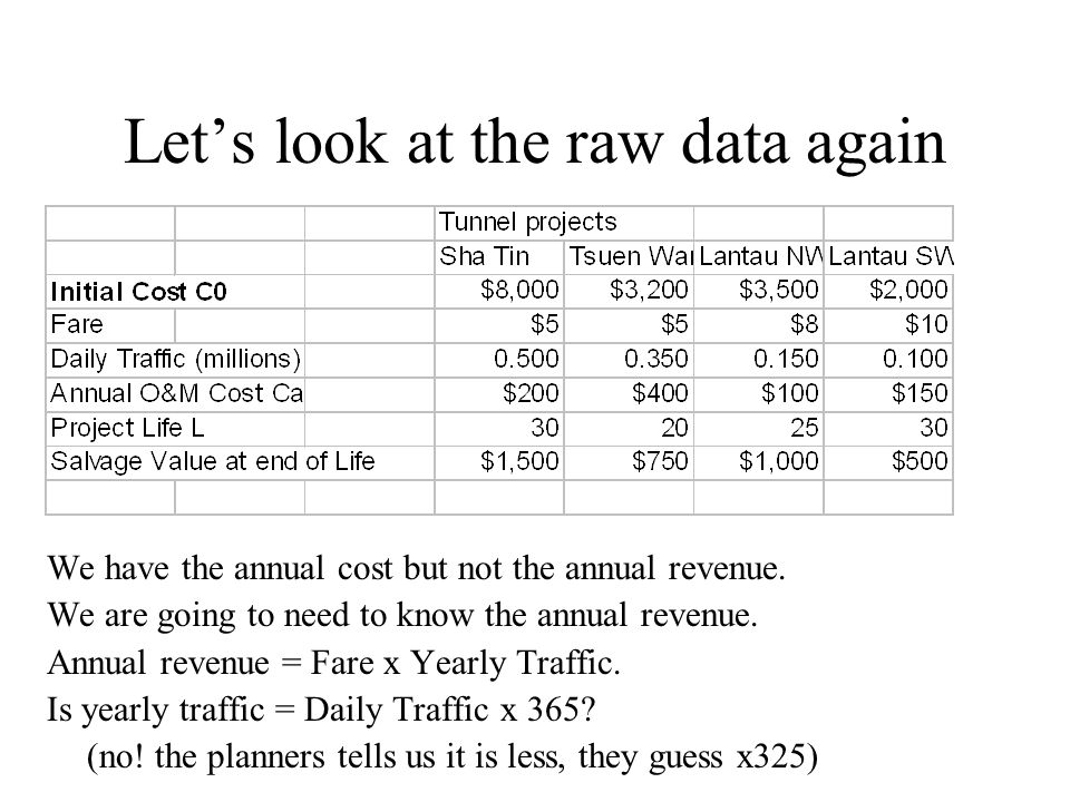 Lets look at the raw data again We have the annual cost but not the annual revenue. We are going to need to know the annual revenue. Annual revenue =
