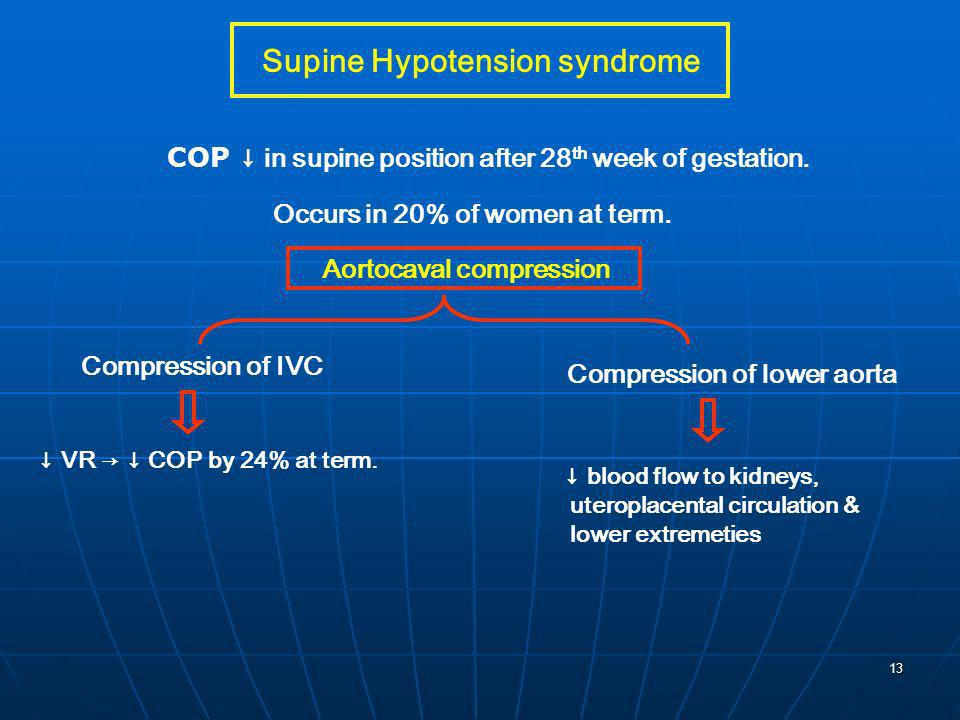 13 Supine Hypotension syndrome COP in supine position after 28 th week of gestation. Occurs in 20% of women at term. Compression of IVC Compression of