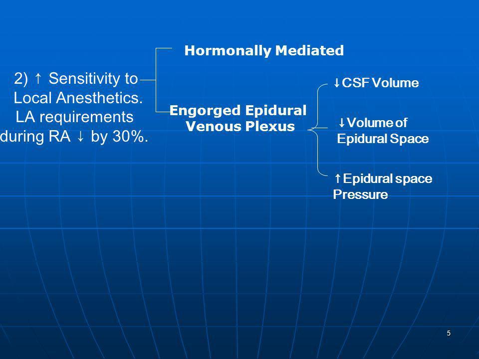 5 2) Sensitivity to Local Anesthetics. LA requirements during RA by 30%. Hormonally Mediated Engorged Epidural Venous Plexus CSF Volume Volume of Epid