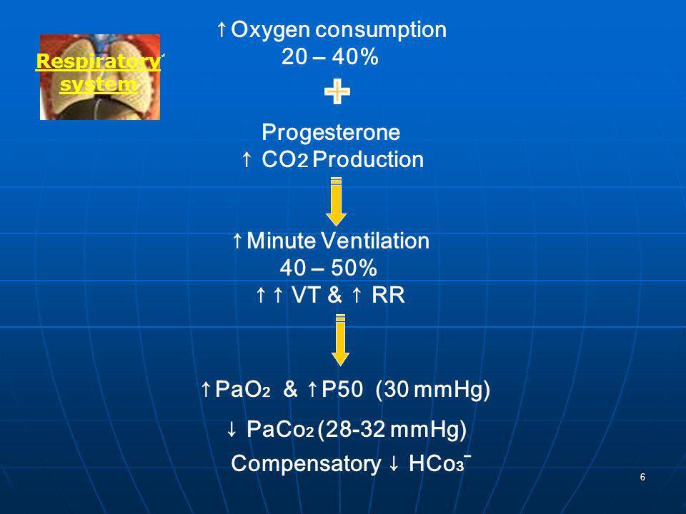 6 ٌ Respiratory system Oxygen consumption 20 – 40% Minute Ventilation 40 – 50% VT & RR & P50 (30 mmHg)PaO 2 PaCo 2 (28-32 mmHg) Compensatory HCo 3 ˉ P