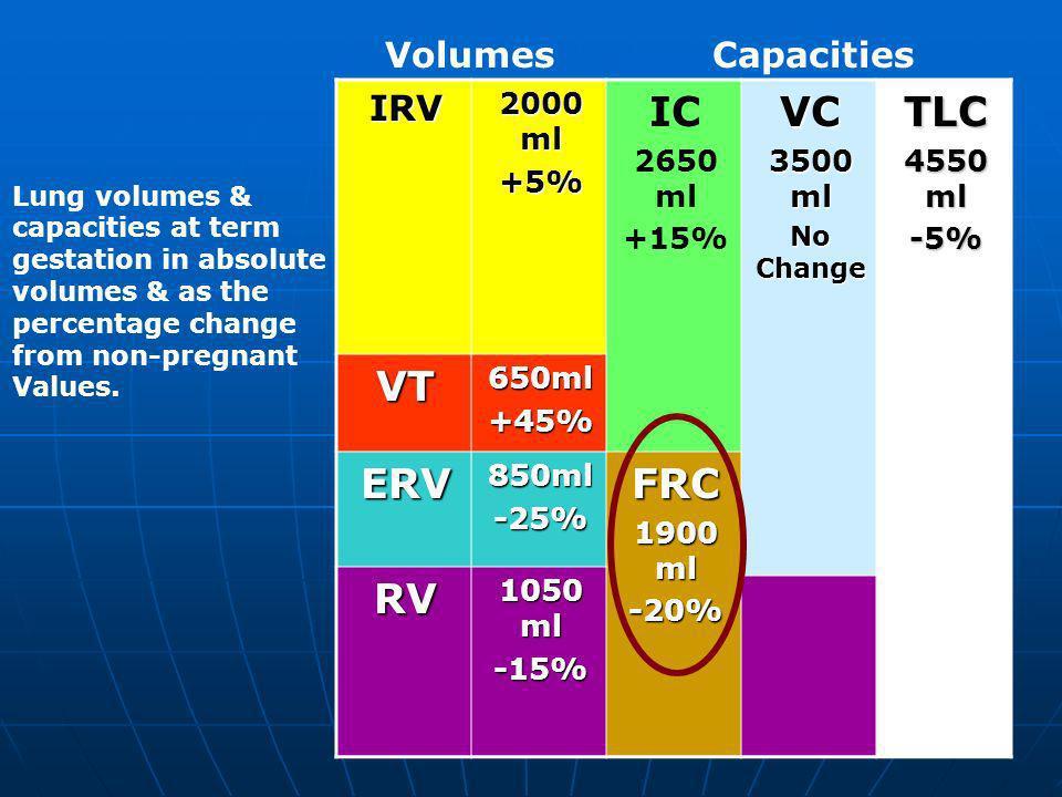 7 TLC 4550 ml -5%VC 3500 ml No Change IC 2650 ml +15% 2000 ml +5%IRV 650ml+45%VT FRC 1900 ml -20%850ml-25%ERV 1050 ml -15%RV VolumesCapacities Lung vo