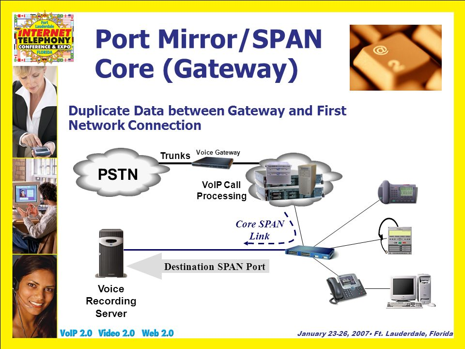 January 23-26, 2007 Ft. Lauderdale, Florida Port Mirror/SPAN Core (Gateway) Duplicate Data between Gateway and First Network Connection Destination SP