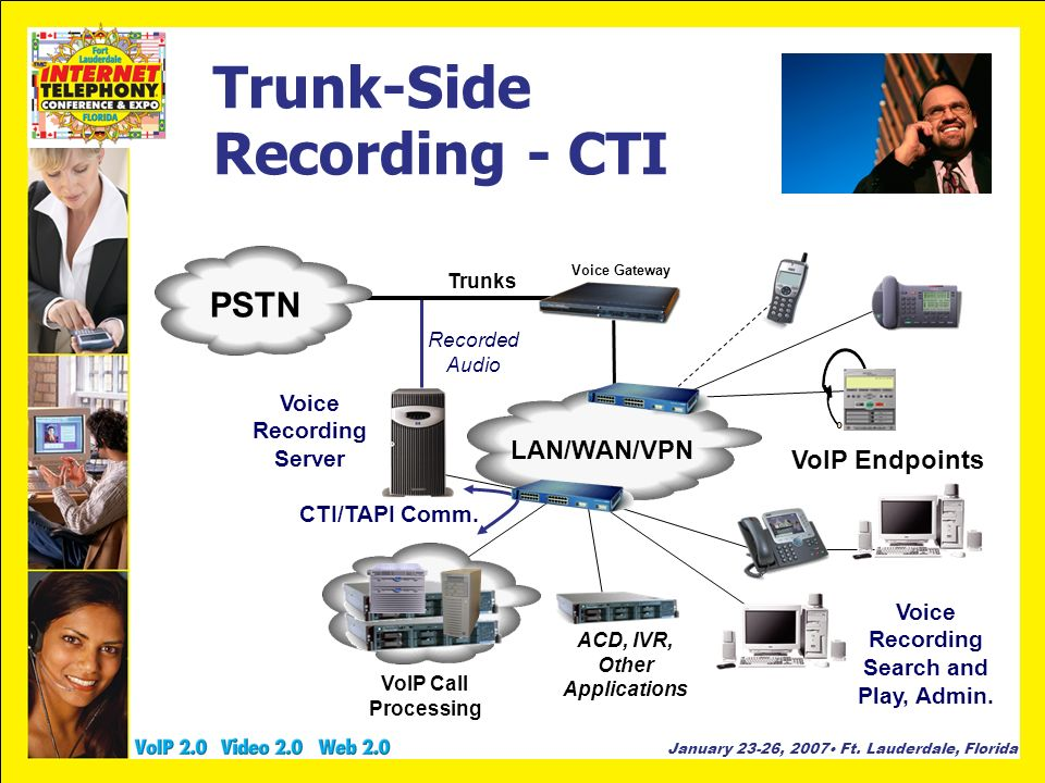 January 23-26, 2007 Ft. Lauderdale, Florida Trunk-Side Recording - CTI PSTN LAN/WAN/VPN Voice Gateway Trunks Voice Recording Server ACD, IVR, Other Ap