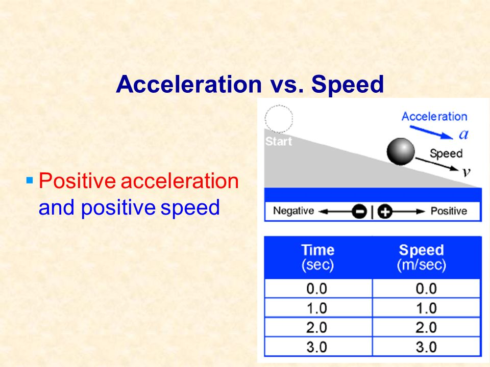 Calculate acceleration The following graph shows the speed of a bicyclist going over a hill.