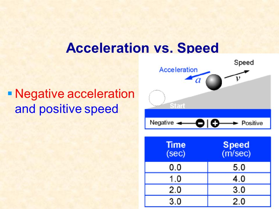 Acceleration a = v t Change in speed (m/sec) Change in time (sec) Acceleration (m/sec 2 )