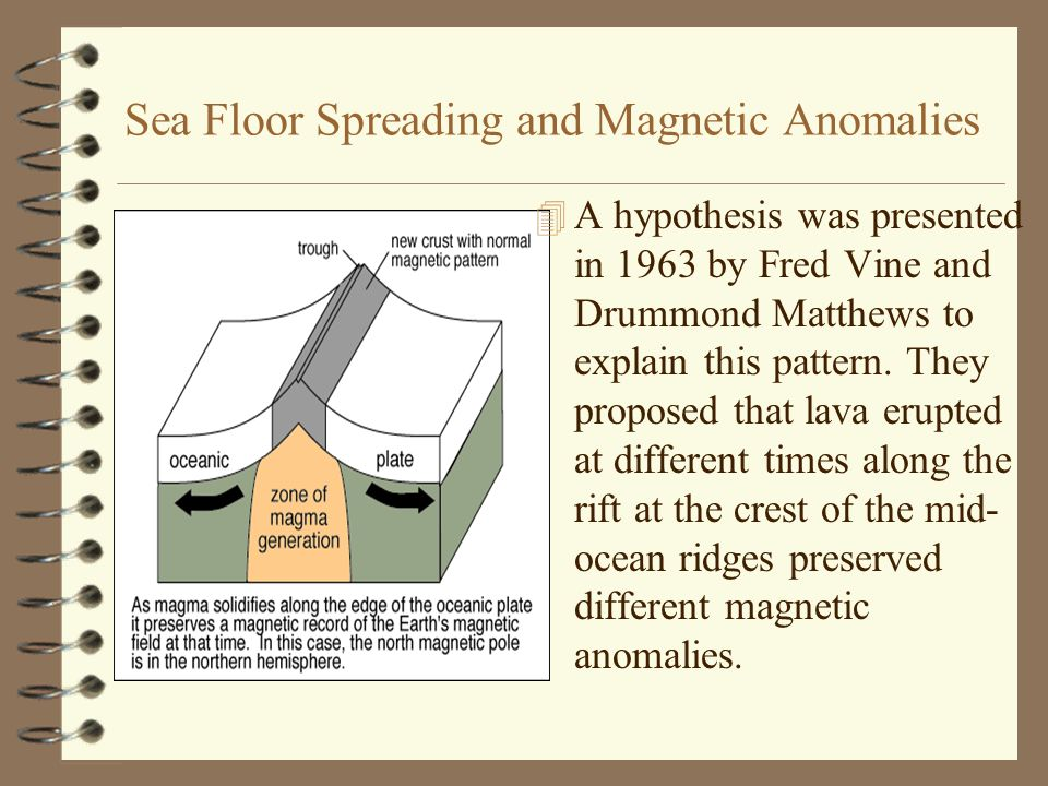 Sea Floor Spreading and Magnetic Anomalies 4 A hypothesis was presented in 1963 by Fred Vine and Drummond Matthews to explain this pattern. They propo