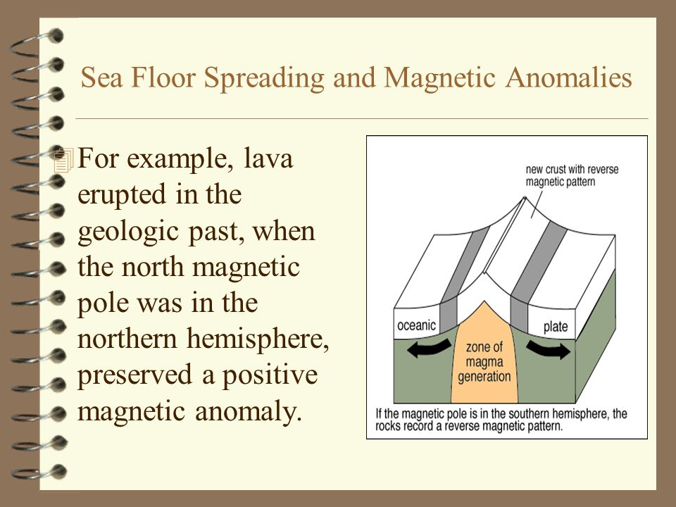 Sea Floor Spreading and Magnetic Anomalies 4 In contrast, lava erupted in the geologic past, when the north magnetic pole was in the southern hemisphere, preserved a negative magnetic anomaly.