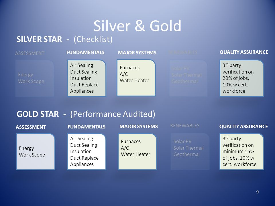 Silver & Gold SILVER STAR - (Checklist) GOLD STAR - (Performance Audited) Air Sealing Duct Sealing Insulation Duct Replace Appliances FUNDAMENTALS Furnaces A/C Water Heater MAJOR SYSTEMS Energy Work Scope ASSESSMENT 3 rd party verification on minimum 15% of jobs.