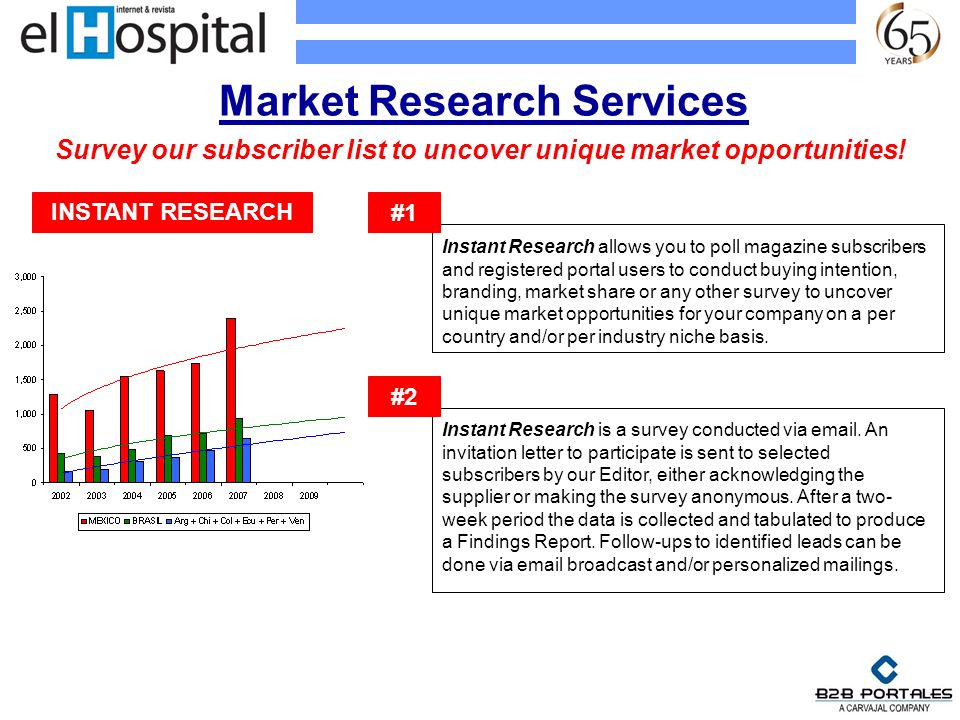 Market Research Services Instant Research allows you to poll magazine subscribers and registered portal users to conduct buying intention, branding, m