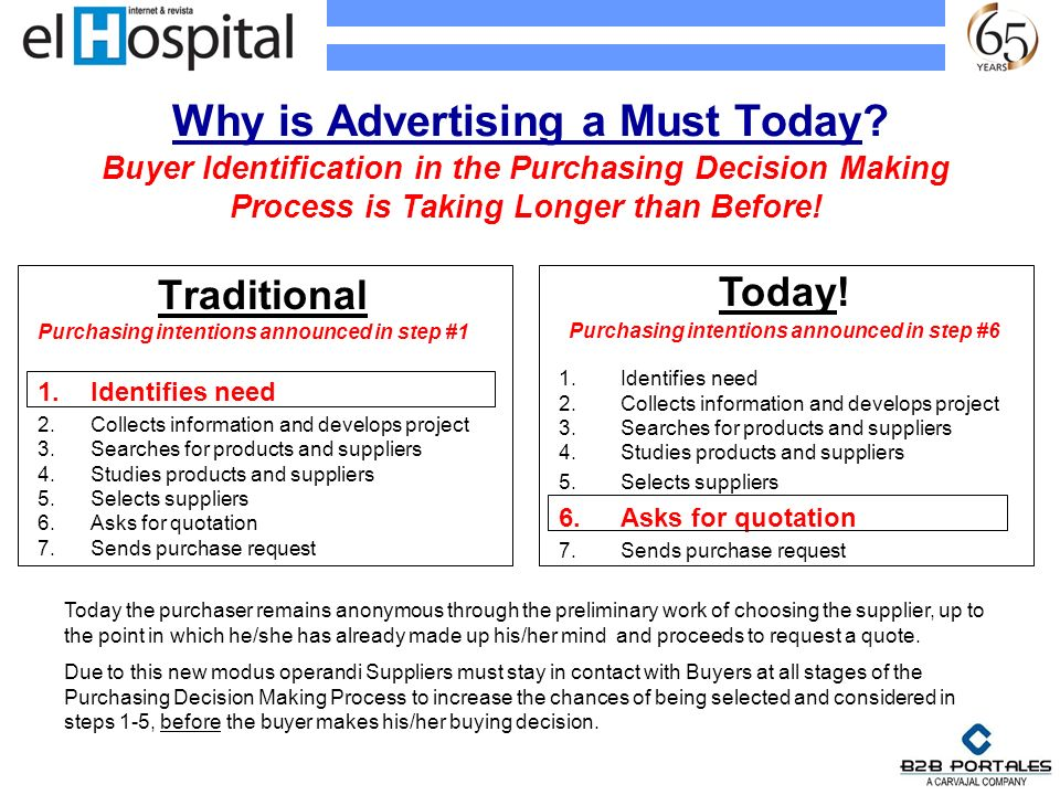 Why is Advertising a Must Today? Traditional Purchasing intentions announced in step #1 1.Identifies need 2.Collects information and develops project