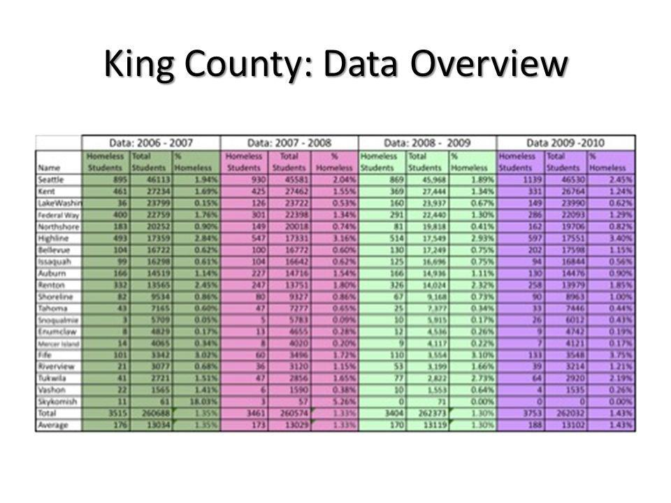 King County: % Experiencing Homelessness