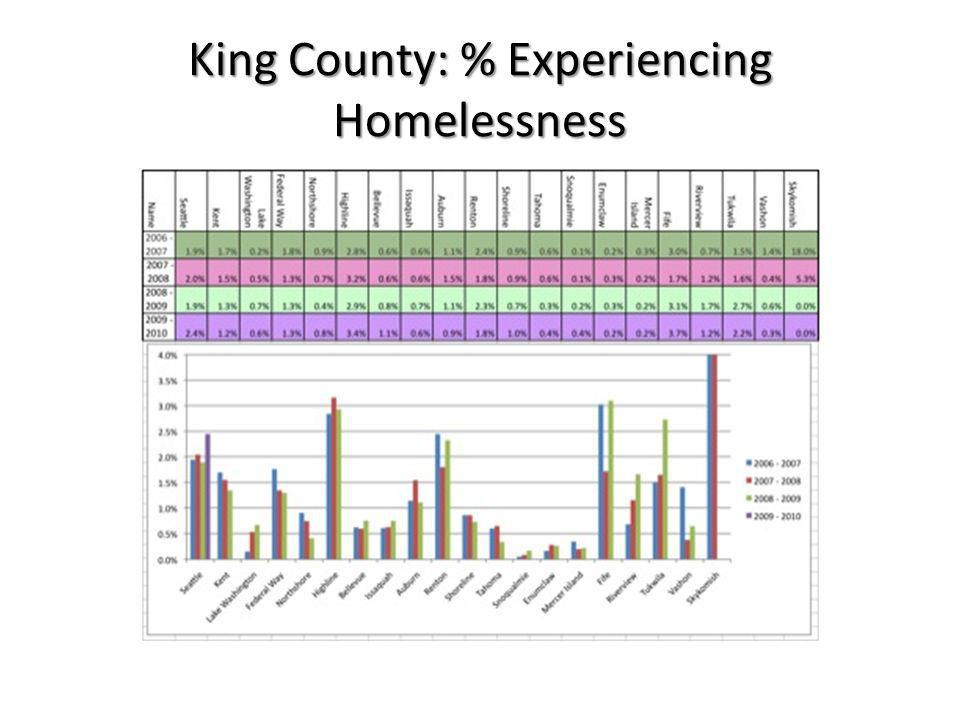 King County: % Doubled Up