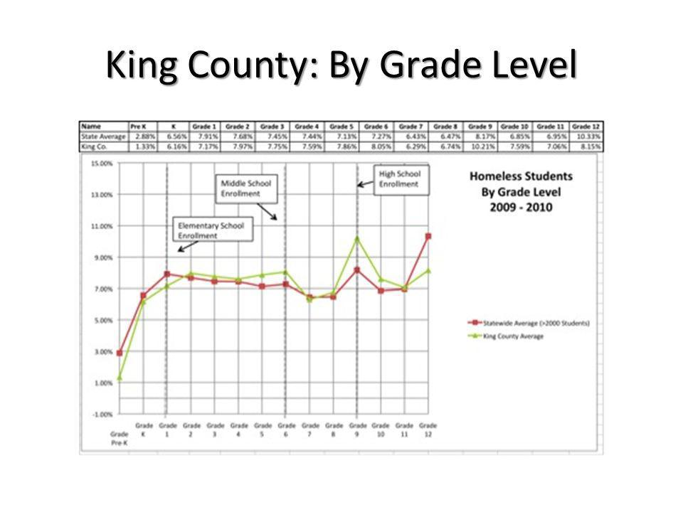 King County: By Grade Level
