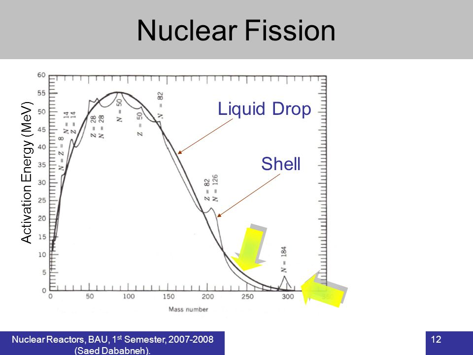 Nuclear Fission Liquid Drop Shell Activation Energy (MeV) 12Nuclear Reactors, BAU, 1 st Semester, 2007-2008 (Saed Dababneh).