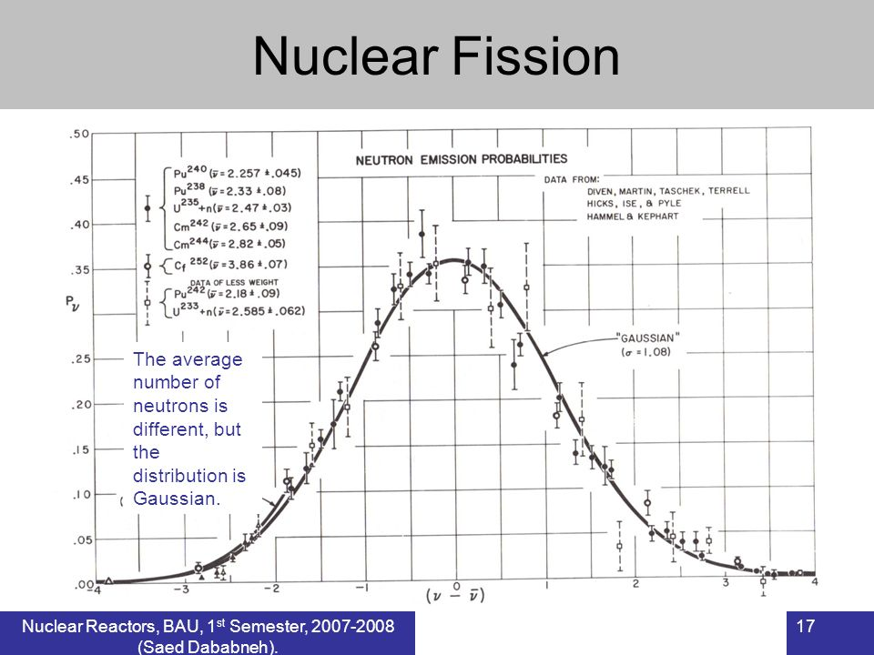Nuclear Fission The average number of neutrons is different, but the distribution is Gaussian. 17Nuclear Reactors, BAU, 1 st Semester, 2007-2008 (Saed