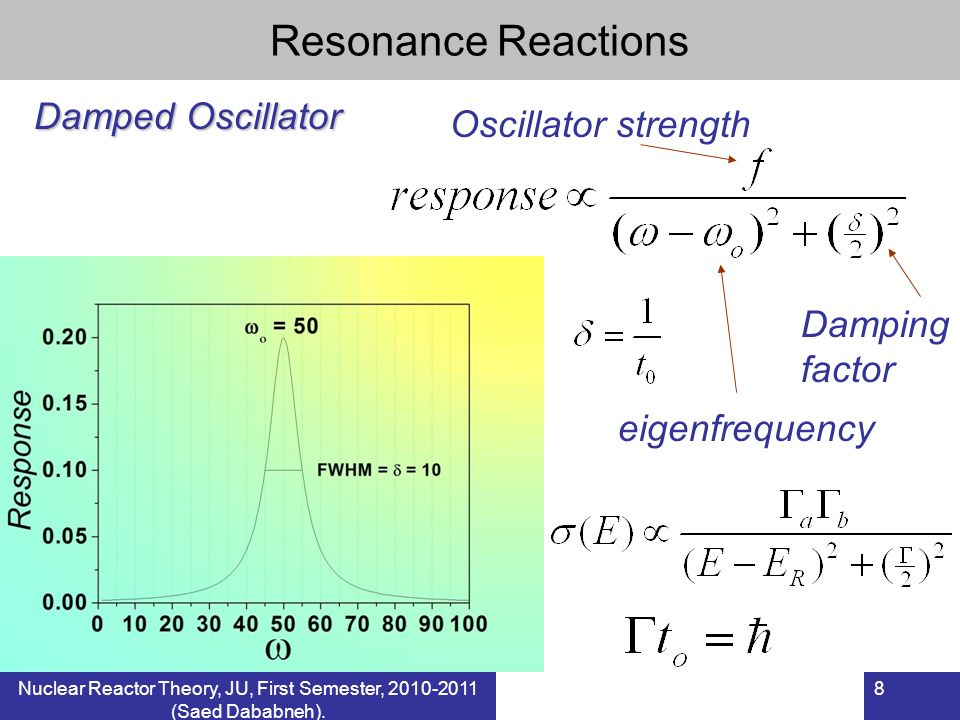 8 Resonance Reactions Damped Oscillator eigenfrequency Damping factor Oscillator strength