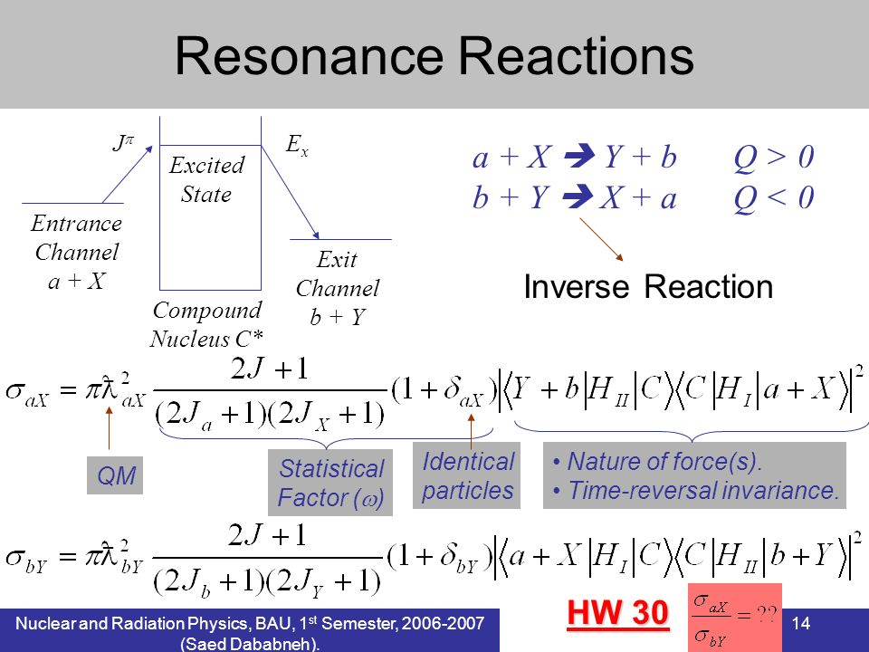 Nuclear and Radiation Physics, BAU, 1 st Semester, 2006-2007 (Saed Dababneh). 14 Resonance Reactions Entrance Channel a + X Exit Channel b + Y Compoun
