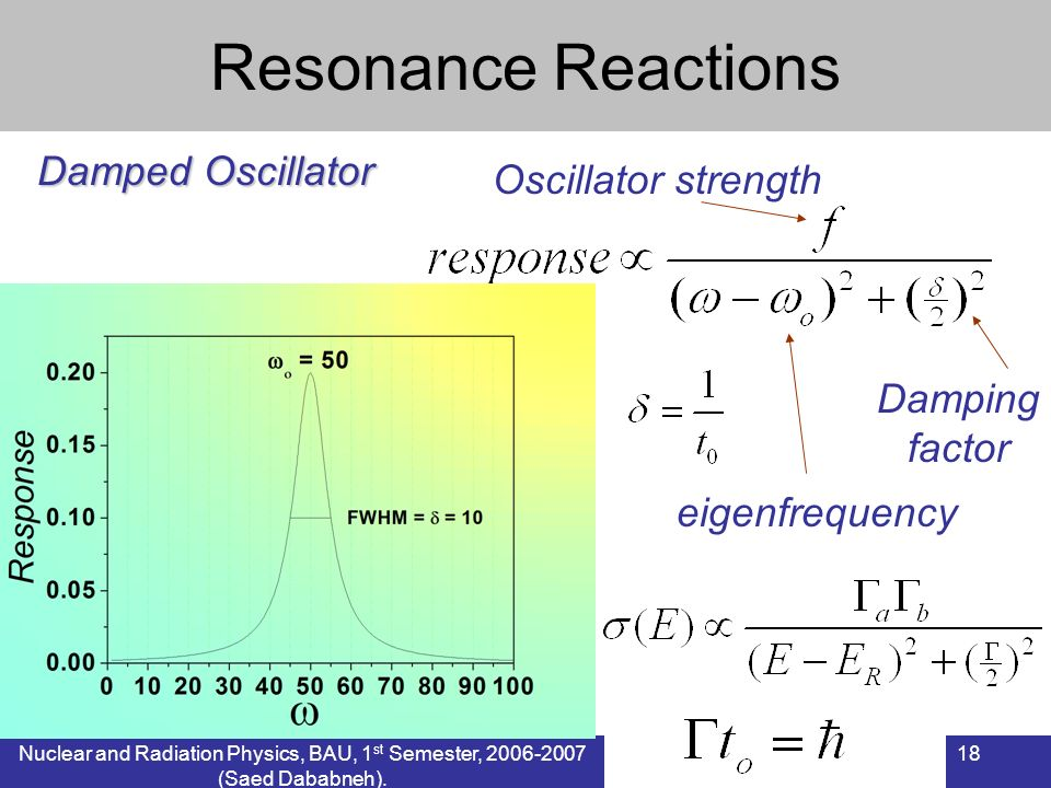 Nuclear and Radiation Physics, BAU, 1 st Semester, 2006-2007 (Saed Dababneh). 18 Resonance Reactions Damped Oscillator eigenfrequency Damping factor O