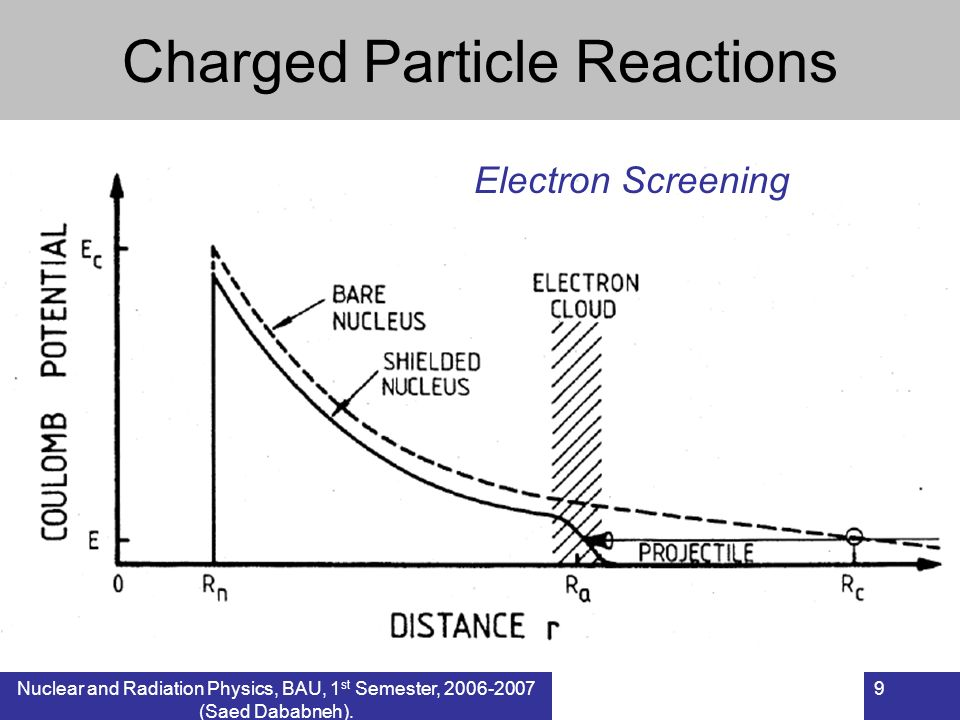 Nuclear and Radiation Physics, BAU, 1 st Semester, 2006-2007 (Saed Dababneh). 9 Charged Particle Reactions Electron Screening