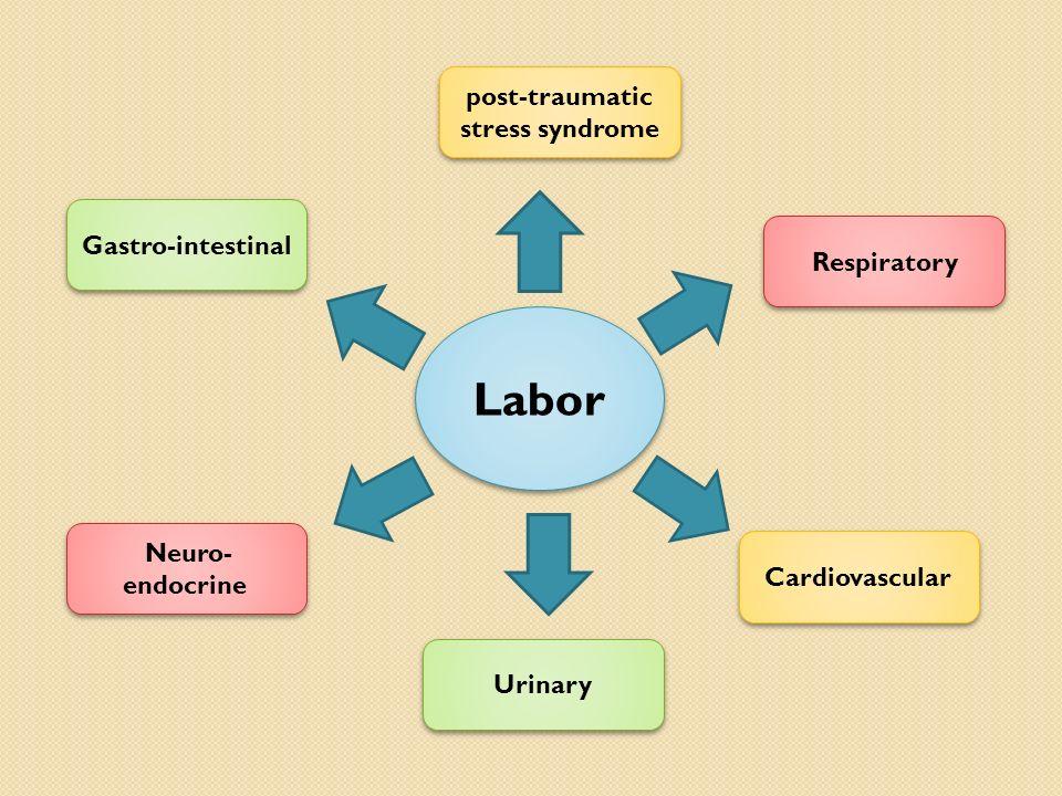 Labor Cardiovascular Urinary Neuro- endocrine post-traumatic stress syndrome Respiratory Gastro-intestinal