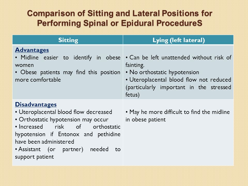 Comparison of Sitting and Lateral Positions for Performing Spinal or Epidural ProcedureS SittingLying (left lateral) Advantages Midline easier to iden
