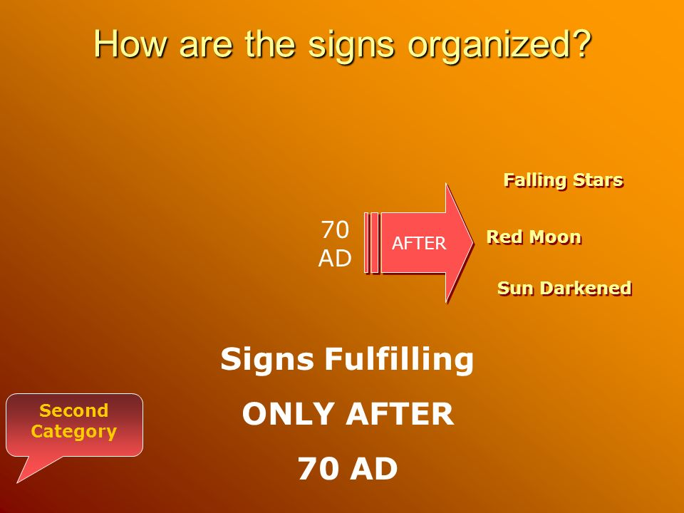 How are the signs organized.