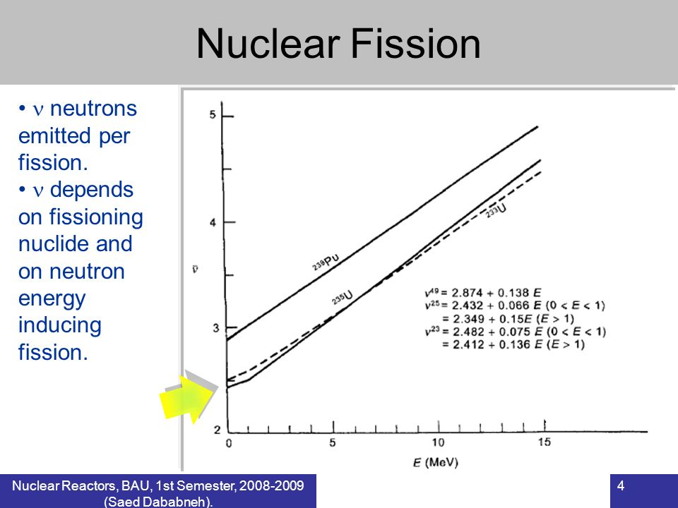 Nuclear Reactors, BAU, 1st Semester, 2008-2009 (Saed Dababneh). 4 Nuclear Fission neutrons emitted per fission. depends on fissioning nuclide and on n