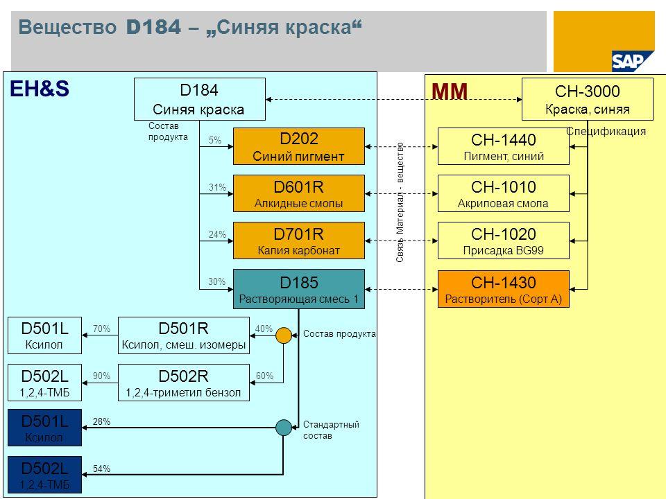 © SAP 2008 / Page 2 MM EH&S Вещество D184 – Синяя краска CH-3000 Краска, синяя CH-1010 Акриловая смола CH-1020 Присадка BG99 CH-1430 Растворитель (Сор