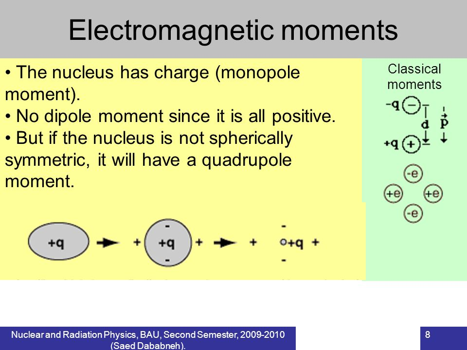 Nuclear and Radiation Physics, BAU, Second Semester, 2009-2010 (Saed Dababneh). 8 Electromagnetic moments The nucleus has charge (monopole moment). No